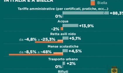 Servizi comunali: tariffe in salita in tutta Italia, ma a Biella scendono