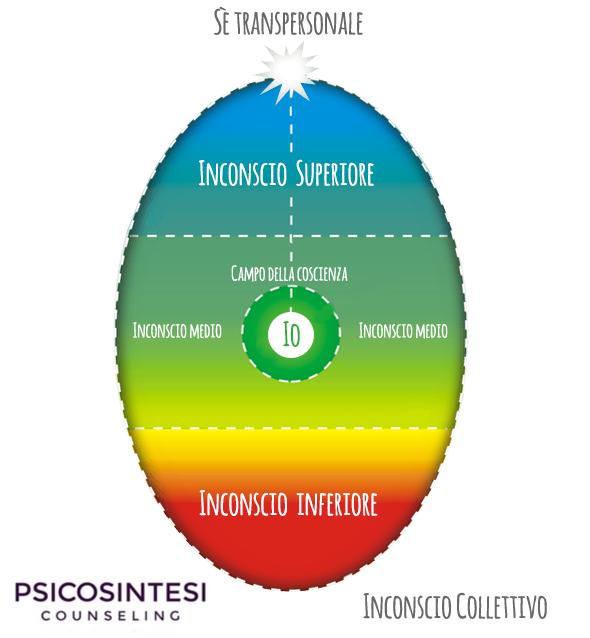 counseling psicosintetico