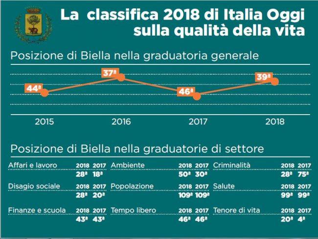 Classifica Italia Oggi 2018
