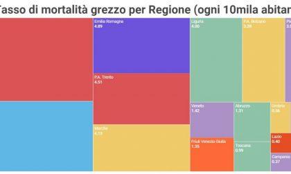 Coronavirus Piemonte, a Biella oggi 39 guariti e 96 morti totali ufficializzati
