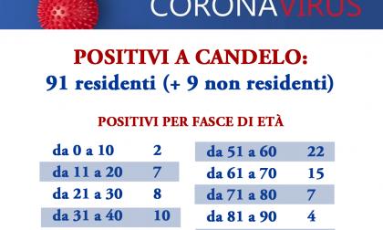 """100 positivi a Candelo: """"Maggioranza ha meno di 60 anni ma morti dimezzati rispetto al 2019"""""""
