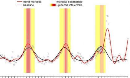 Coronavirus, in Italia mortalità raggiunge livelli di marzo