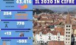 Biella crolla a 43.416 residenti. 770 morti e 254 nati nel 2020