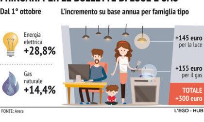 Codacons sui rincari: stangata da 1.480 euro a famiglia